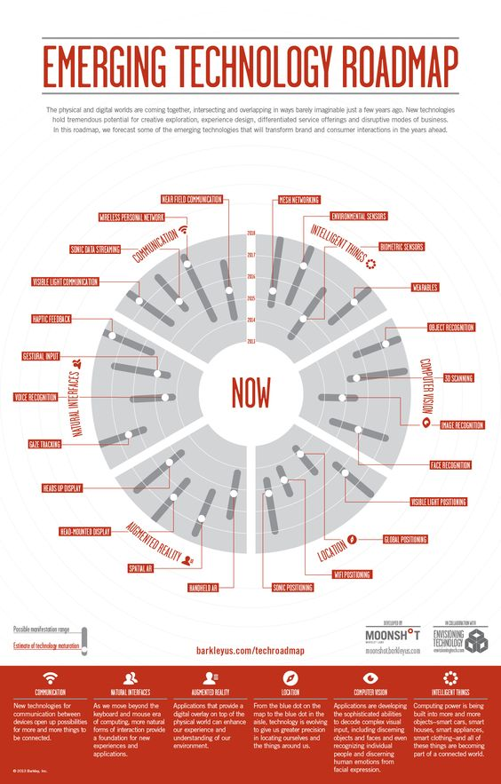 Emerging Technology Roadmap Yuenus - Roadmap of us